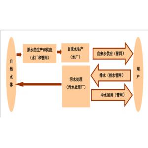 中国污水处理行业发展概况及市场发展前景分析