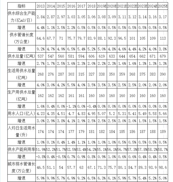 2019年中国水环境治理行业市场现状及未来发展趋势预测(图14)