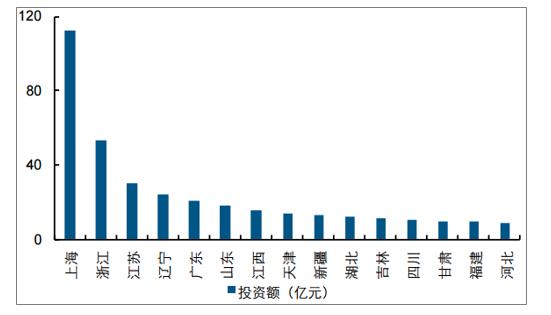 2019年中国水环境治理行业市场现状及未来发展趋势预测(图7)