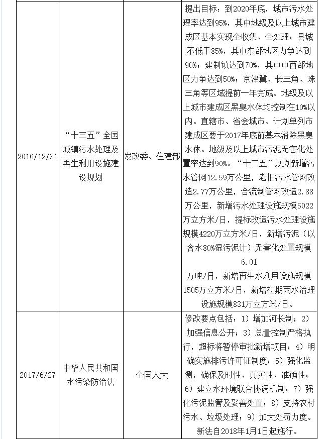 2019年中国水环境治理行业市场现状及未来发展趋势预测(图2)