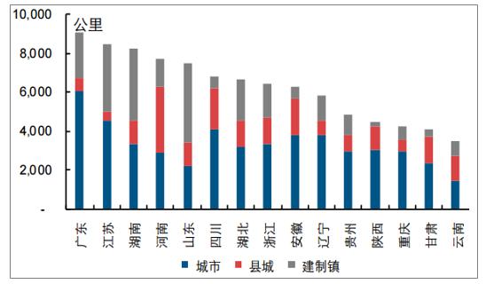 2019年中国水环境治理行业市场现状及未来发展趋势预测(图8)