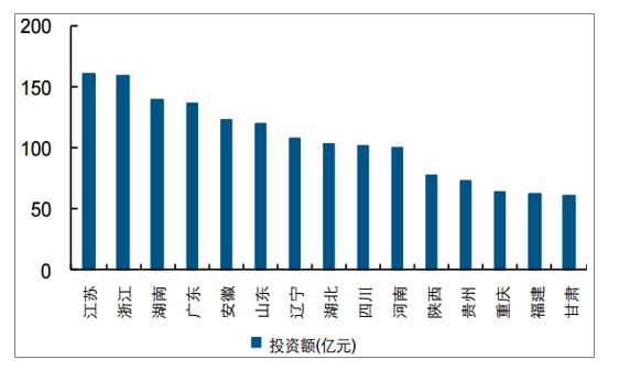 2019年中国水环境治理行业市场现状及未来发展趋势预测(图9)