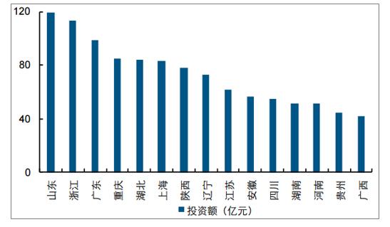 2019年中国水环境治理行业市场现状及未来发展趋势预测(图5)