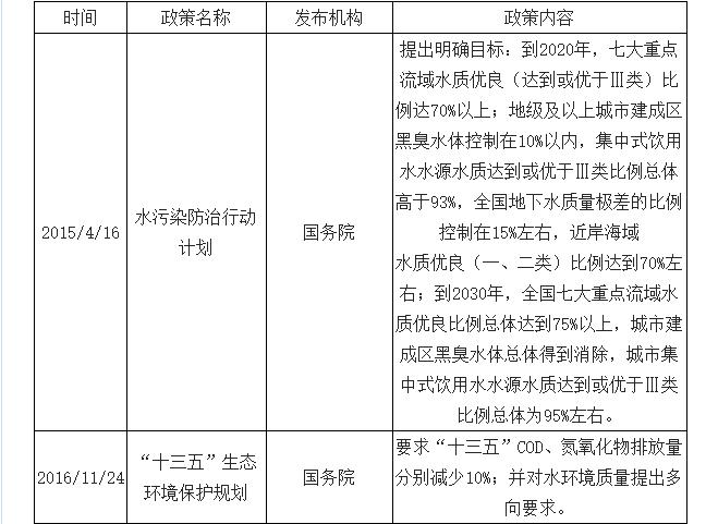 2019年中国水环境治理行业市场现状及未来发展趋势预测(图1)