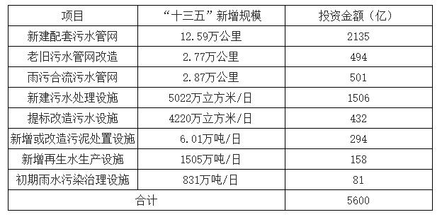 2019年中国水环境治理行业市场现状及未来发展趋势预测(图13)