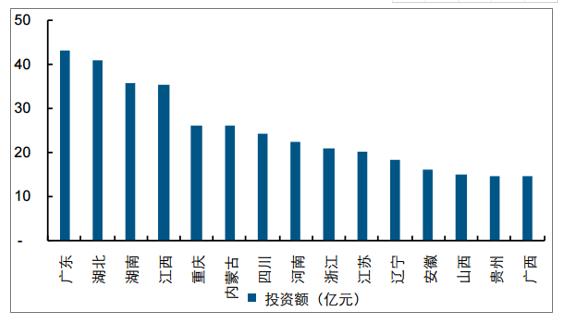 2019年中国水环境治理行业市场现状及未来发展趋势预测(图11)